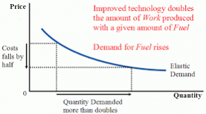 Chart, production and consumption