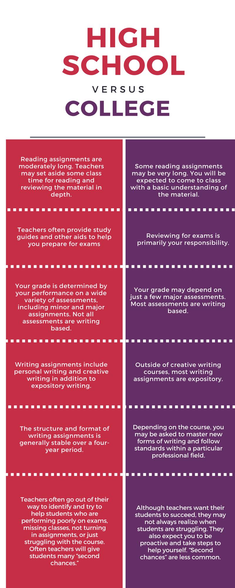 High school vs. college infographic