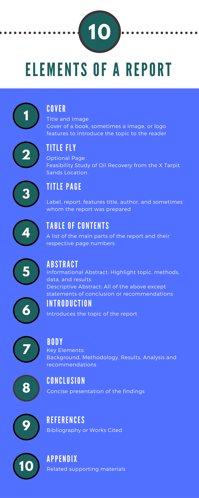 Elements of a report: cover, title fly, title page, table of contents, abstract, introduction, body, conclusion, references, appendix