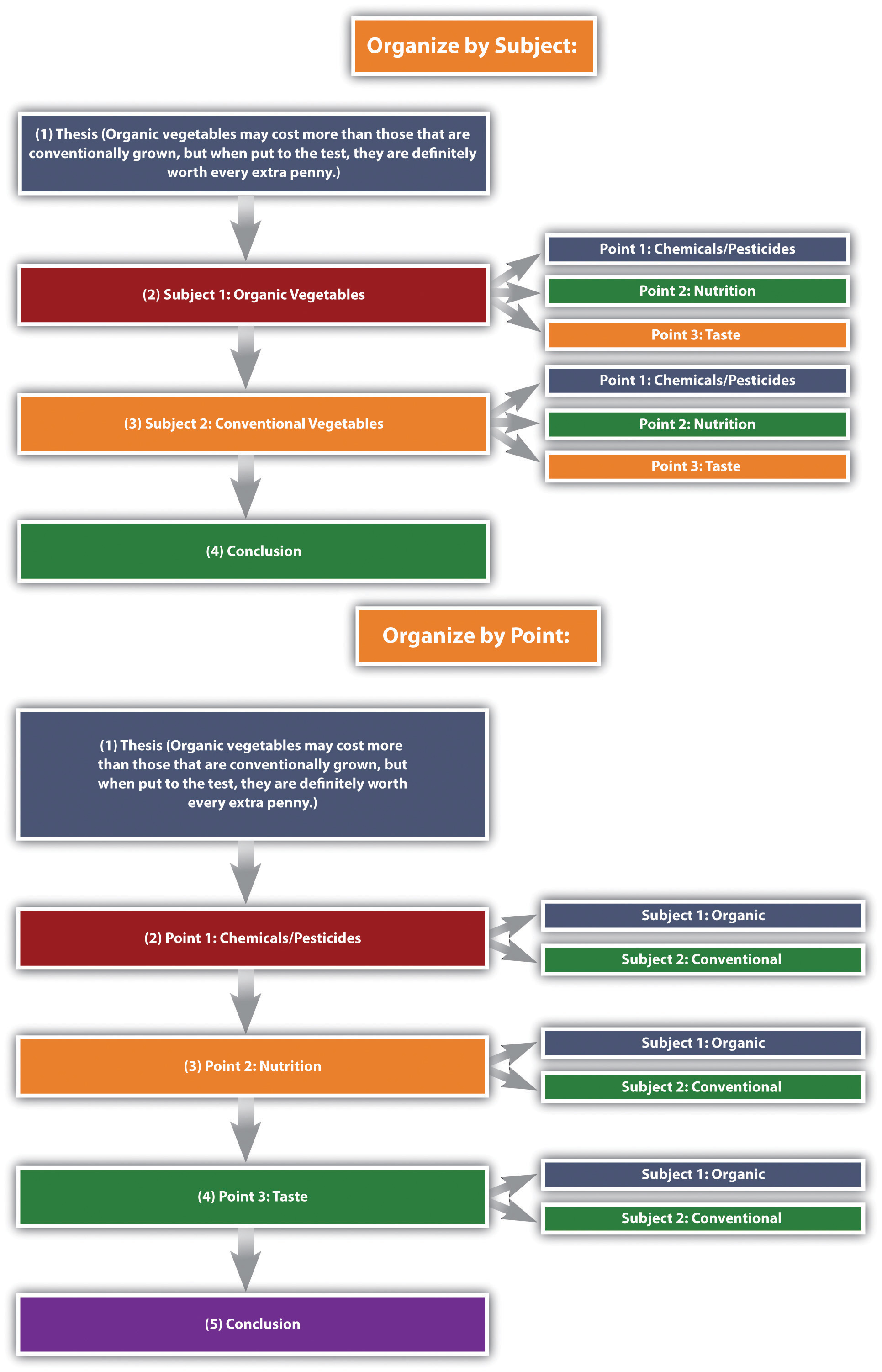Organizational structure by subject and by point