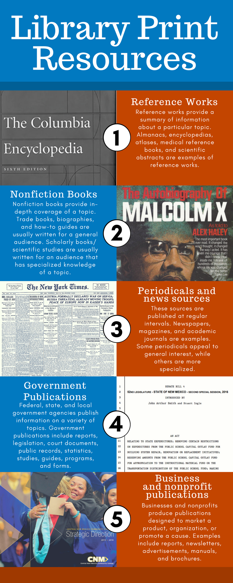 Library Print Resources: Reference works, nonfiction books, periodicals/news sources, government publications, business/nonprofit publications