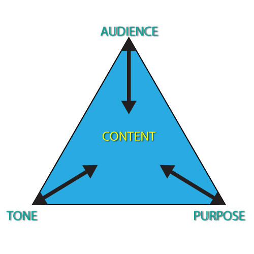 Audience, purpose, and tone pointing towards content