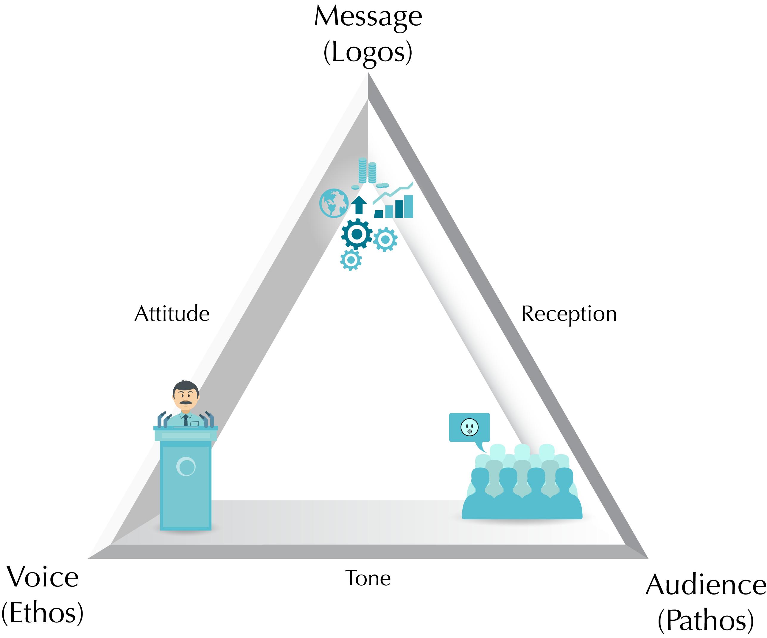 Rhetoric Triangle: Logos, Pathos, Ethos