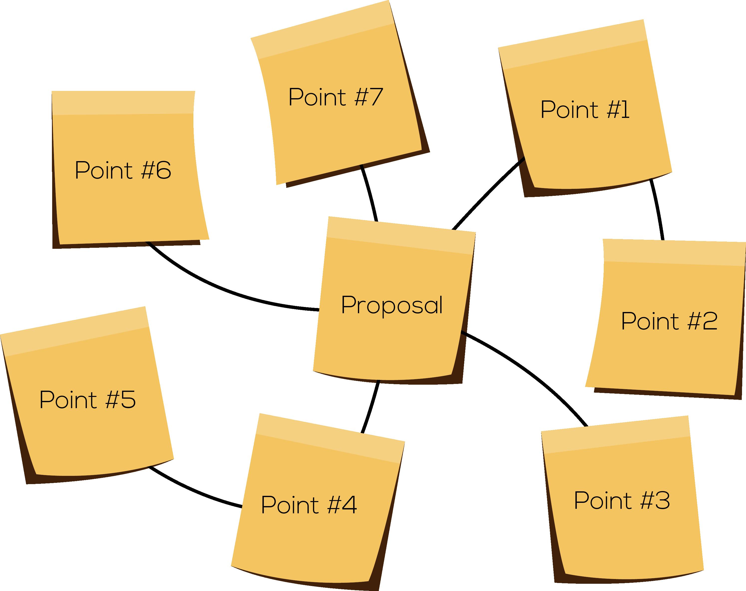 Proposal sticky note surrounded by point sticky notes