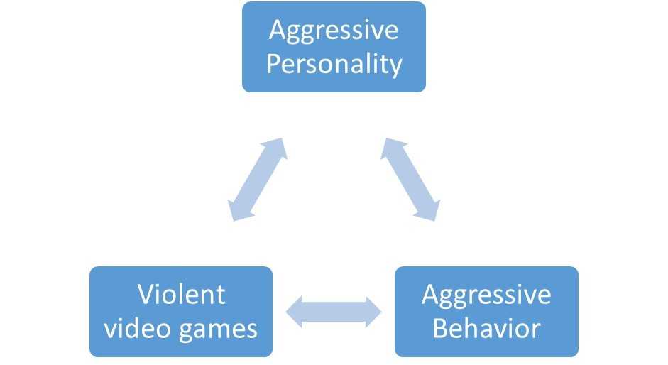 Aggressive personality, violent video games, aggressive behavior in a triangle with lines pointing to each other