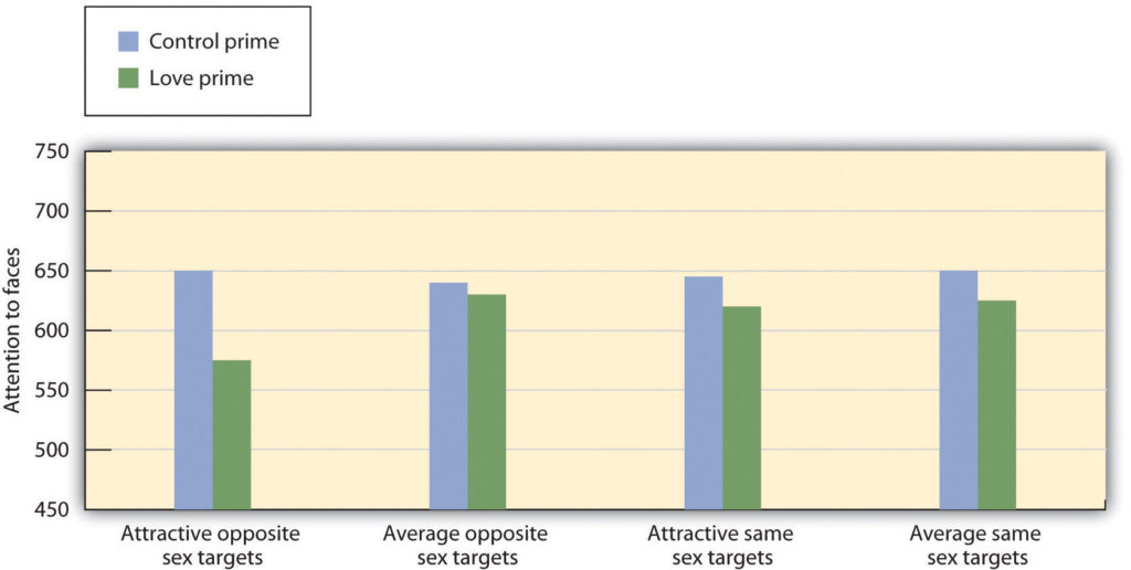Romantic love and attention to faces bar graph