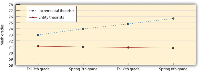 Attributions and school performance graph