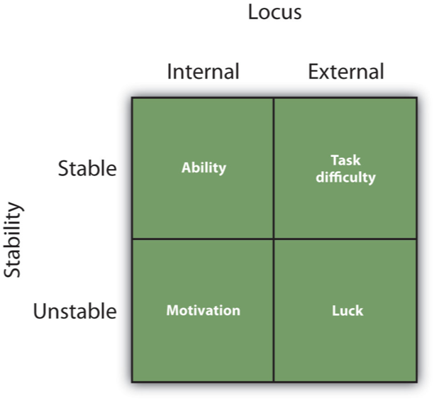 Potential attributions that we can make for our, or for other people's success or failure.