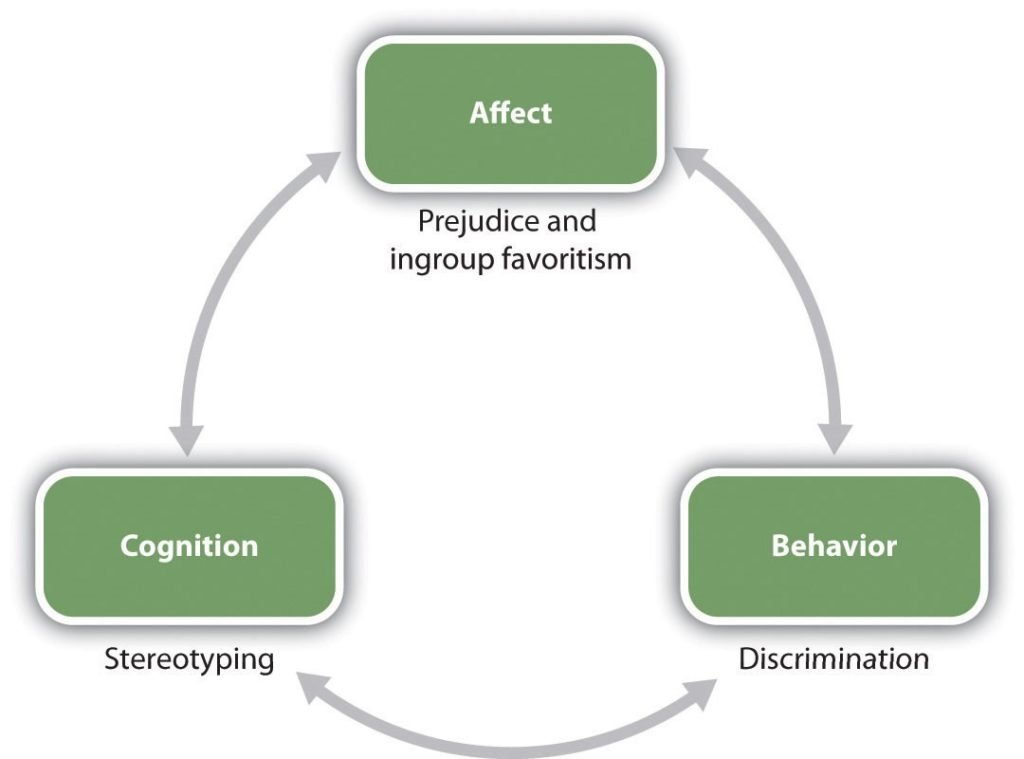 ABCs of social psychology and their connection to inter-group antagonism