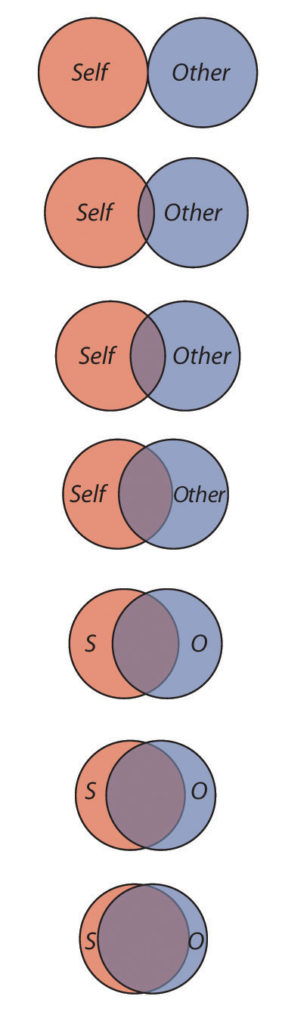 Series of two overlapping circles representing relationship closeness