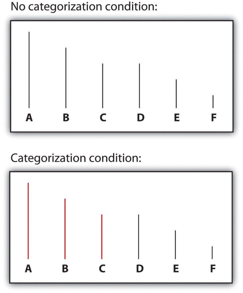 Categorization condition vs. no categorization condition