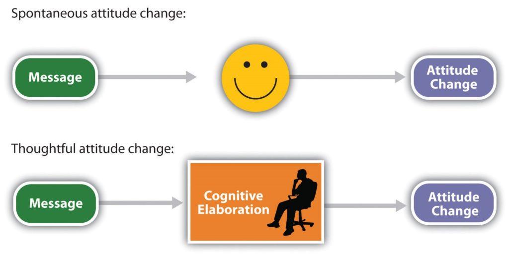 Spontaneous and Thoughtful attitude change chart