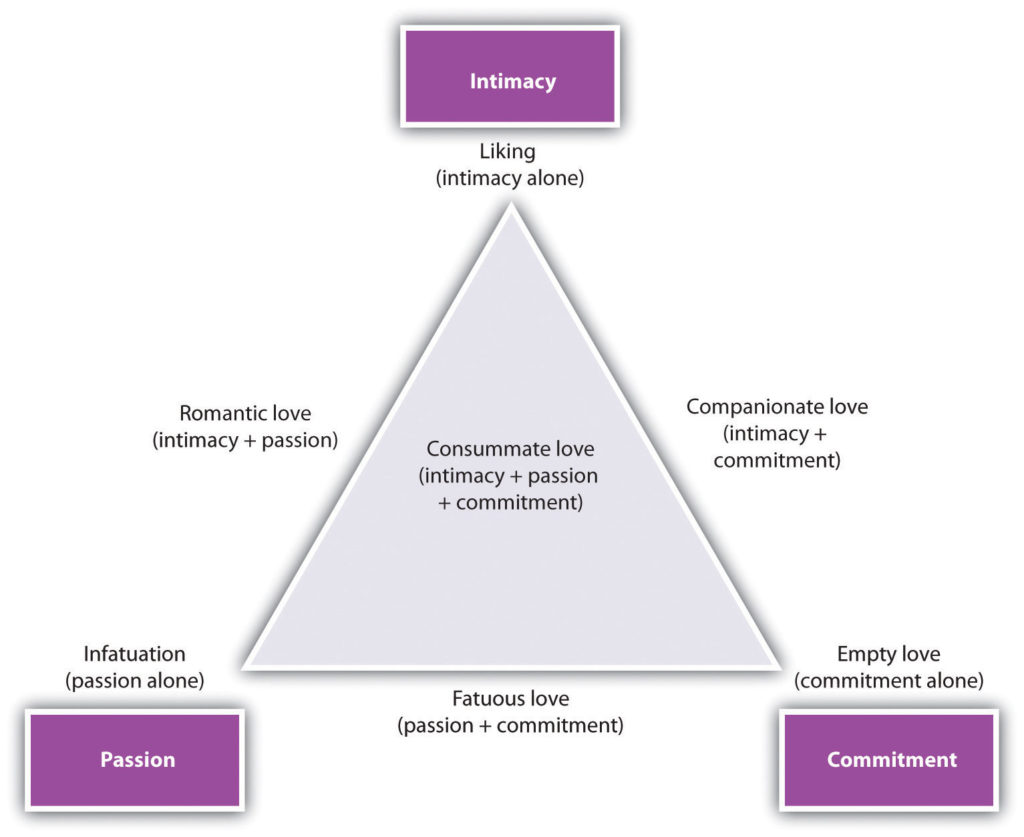 Love triangle with three points for: intimacy, commitment, and passion