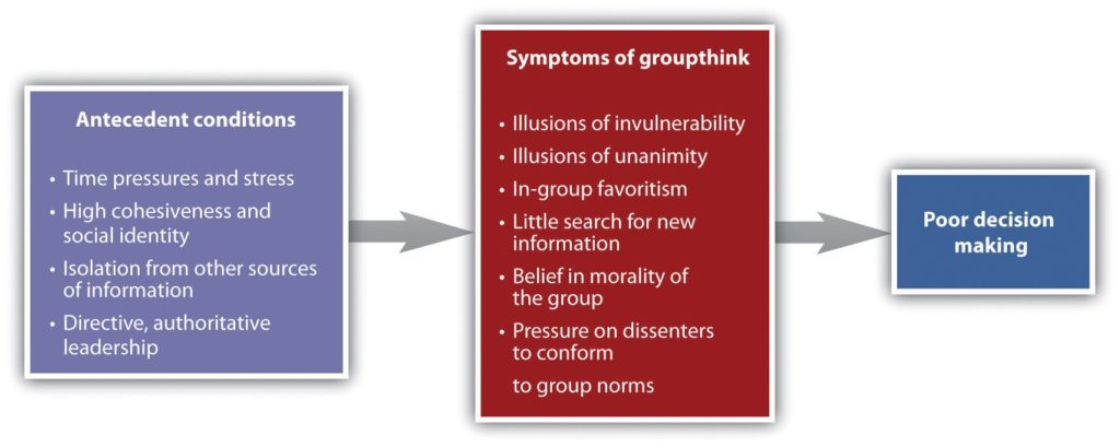 Antecendents and Outcomes of Groupthink