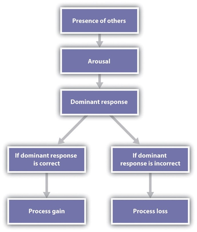 Flow chart from present of others, arousal, and dominant response