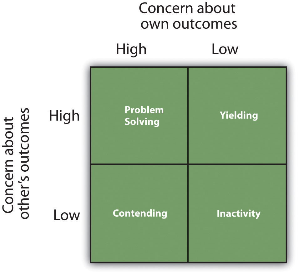 The dual concern model