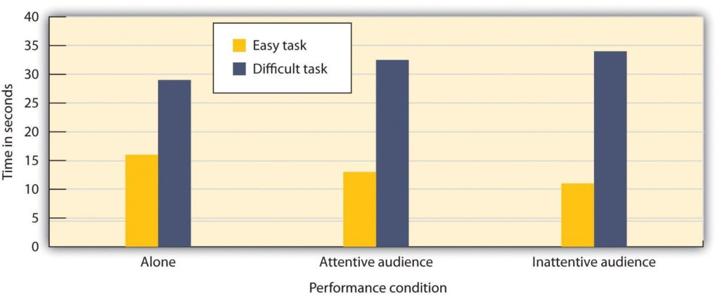 Graph showing relationship between task difficult and working alone or with others.