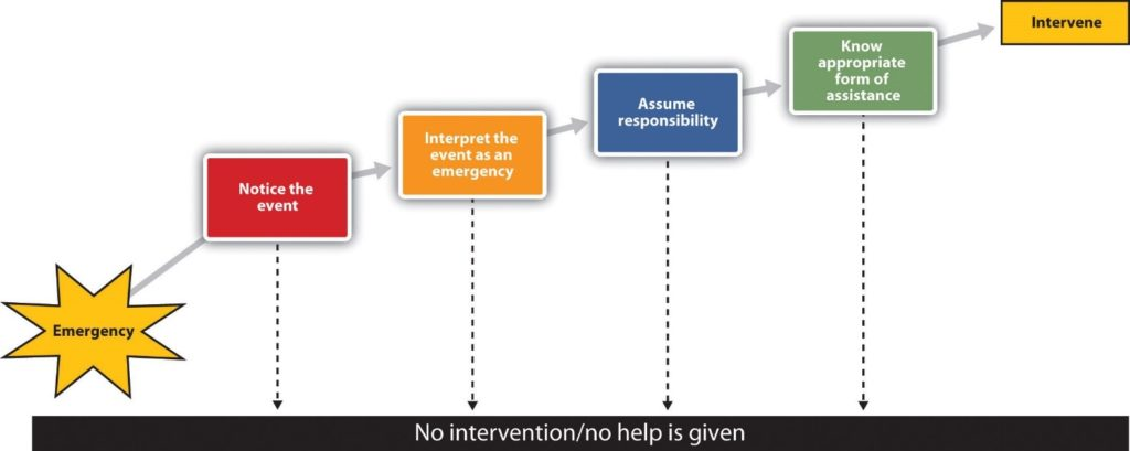 Latane and Darley's stages of helping: emergency, notice the even, interpret event as emergency, assume responsibility, know appropriate form of assistance, intervene