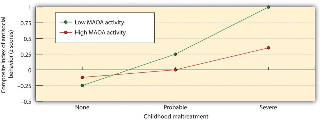Graph mapping relationship between childhood maltreatment and index of antisocial behavior