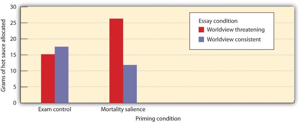 Graph showing relationship between mortality and aggression