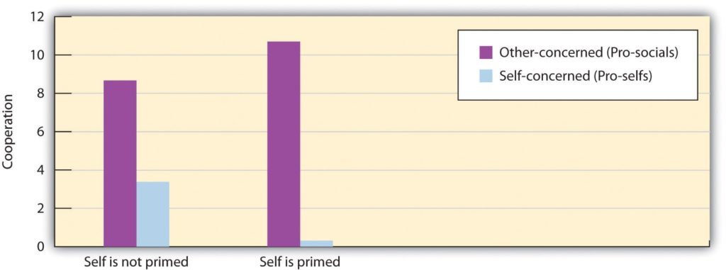 Graph showing relationship between pro-socials, pro-selfs and self priming