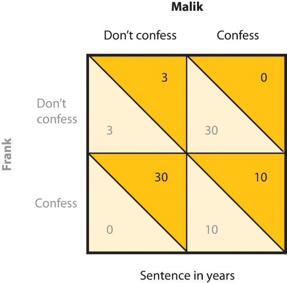 Chart that compares sentence time for two prisoners that confess or don't confess