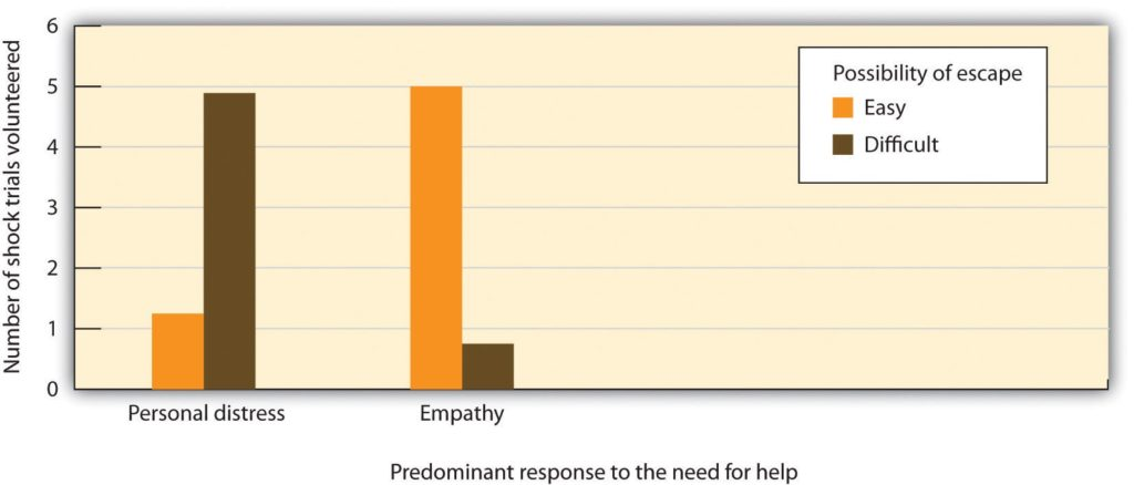Graph comparing empathy and personal distress