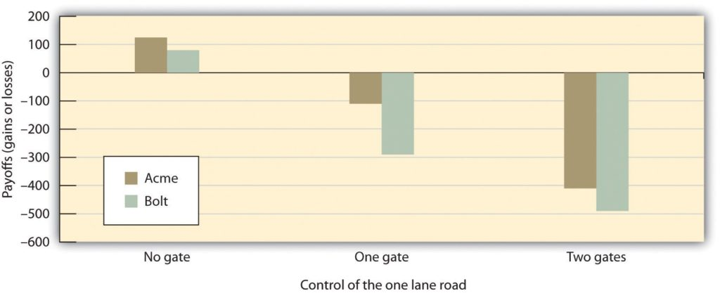 Graph of trucking game outcomes