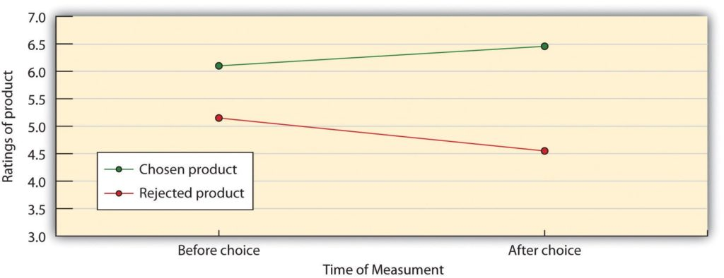 Graph showing relationship between desire and choice
