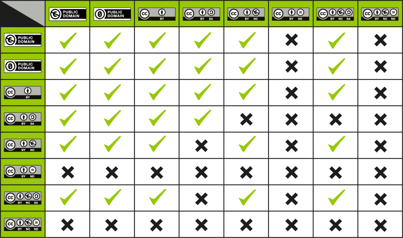 This is a license compatibility chart when you want to combine or mix two CC licensed works.