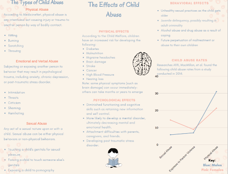 Inforgraphic, child abuse, charts, stats