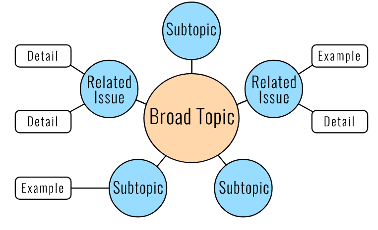 Word Bubble, mind map, topics, examples, details