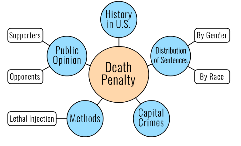 Concept map, death penalty